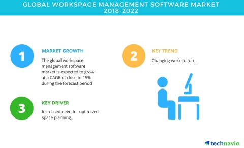 Technavio has published a new market research report on the global workspace management software market from 2018-2022. (Graphic: Business Wire)