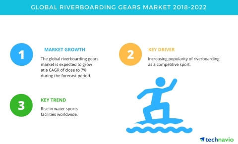Technavio has published a new market research report on the global riverboarding gears market from 2018-2022. (Graphic: Business Wire)