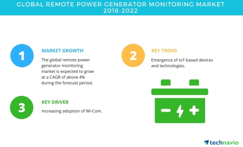 Technavio has published a new market research report on the global remote power generator monitoring market from 2018-2022. (Graphic: Business Wire)