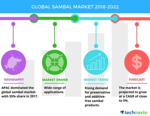Technavio has published a new market research report on the global sambal market from 2018-2022. (Graphic: Business Wire)