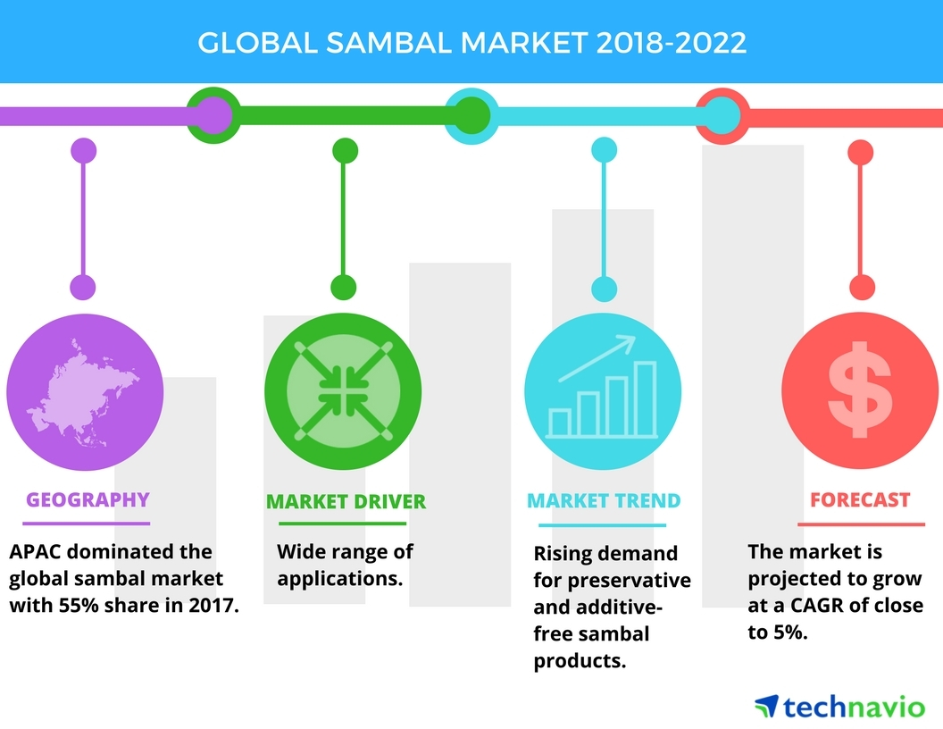 global sambal market growth prospects and competitive landscape
