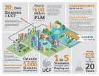 Siemens UCF Partnership 2018 Infographic