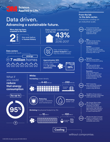 What if we could reduce the energy consumption for cooling U.S. data centers by 95 percent? (Graphic ...