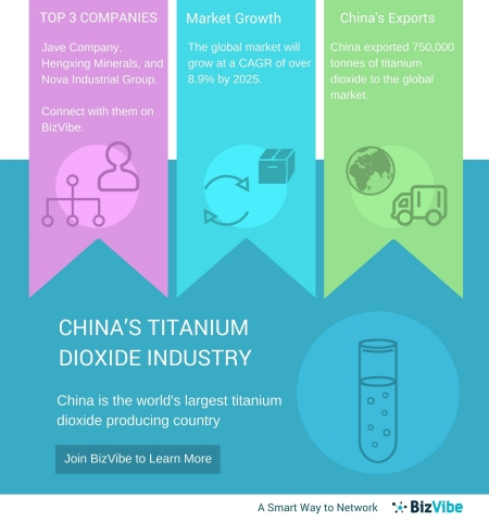 Titanium Dioxide Manufacturers in China - BizVibe Announces a New B2B Networking Platform for Titanium Dioxide Industry in China (Graphic: Business Wire)