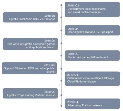 Egretia Lab Roadmap
