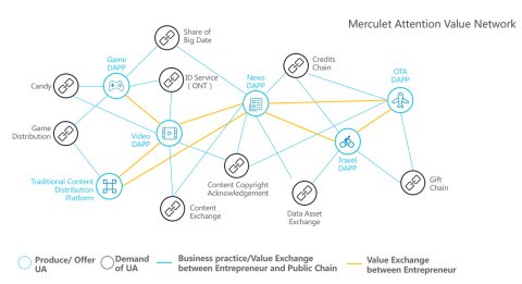 Merculet Attention Value Network (Graphic: Business Wire)