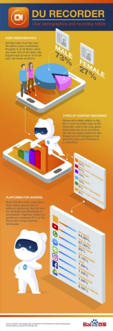 DU Recorder User Demographics Infographic (Graphic: Business Wire)