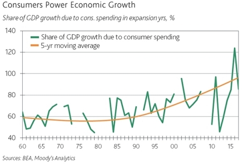 "Mark Zandi, Moody's Analytics Chief Economist: ""Continued sturdy consumer spending is critical to the ongoing strength of the U.S. economic expansion, and this study shows that the wealth effect is critical to the consumer."" (Graphic: Business Wire)"
