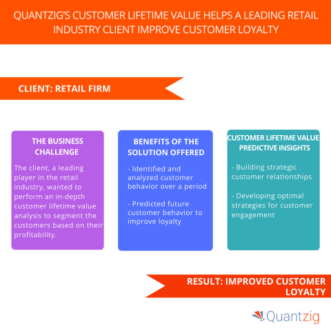 Quantzig's Customer Lifetime Value Helps a Leading Retail Industry Client Improve Customer Loyalty. (Graphic: Business Wire)