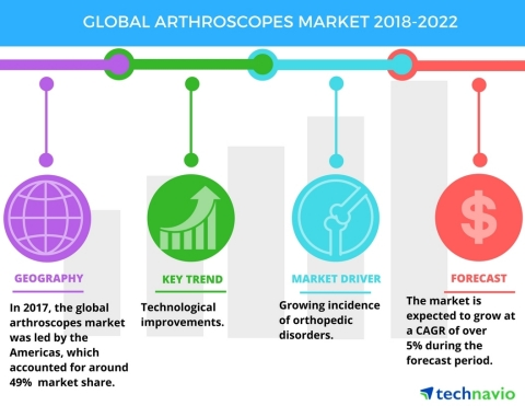 Technavio has published a new market research report on the global arthroscopes market from 2018-2022. (Graphic: Business Wire)