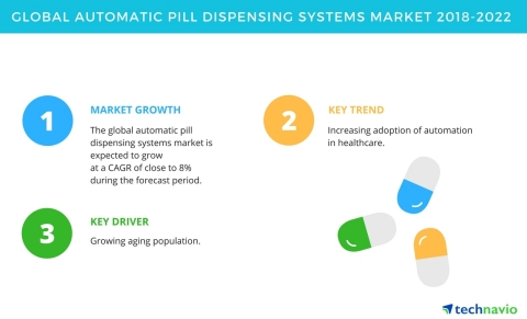 Technavio has published a new market research report on the global automatic pill dispensing systems market from 2018-2022. (Graphic: Business Wire)