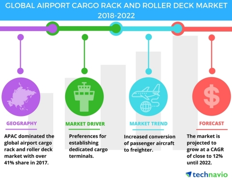 Technavio has published a new market research report on the global airport cargo rack and roller deck market from 2018-2022. (Graphic: Business Wire)