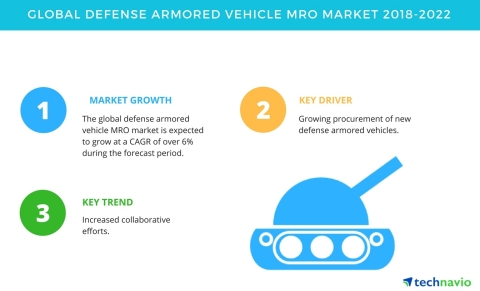 Technavio has published a new market research report on the global defense armored vehicle MRO market from 2018-2022. (Graphic: Business Wire)
