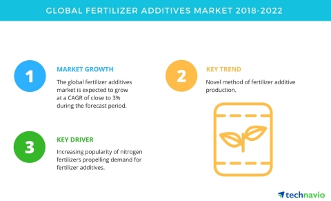 Technavio has published a new market research report on the global fertilizer additives market from 2018-2022. (Graphic: Business Wire)
