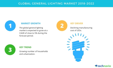 Technavio has published a new market research report on the global general lighting market from 2018-2022. (Graphic: Business Wire)
