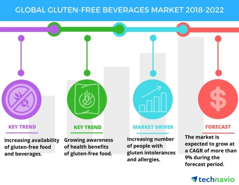 Technavio has published a new market research report on the global gluten-free beverages market from 2018-2022. (Graphic: Business Wire)