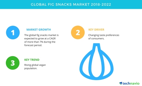 Technavio has published a new market research report on the global fig snacks market from 2018-2022. (Graphic: Business Wire)