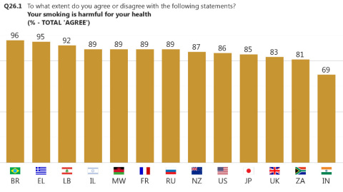 Figure 3: To what extent do you agree or disagree with the following statement? Your smoking is harmful for your health. (% - Total 'Agree') (Graphic: Business Wire)