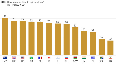 Figure 2: Have you ever tried to quit smoking? (% - Total 'Yes') (Graphic: Business Wire)