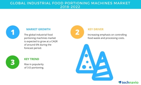 Technavio has published a new market research report on the global industrial food portioning machines market from 2018-2022. (Graphic: Business Wire)