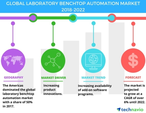 Technavio has published a new market research report on the global laboratory benchtop automation market from 2018-2022. (Graphic: Business Wire)