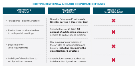 Existing Keweenaw and Board Corporate Defenses Graphic (Graphic: Business Wire)