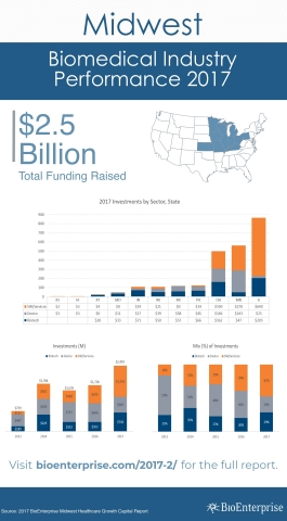 BioEnterprise Year End 2017 Midwest Healthcare Growth Capital Report (Graphic: Business Wire)