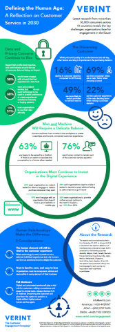 Defining the Human Age: A Reflection on Customer Service in 2030 (Graphic: Business Wire)