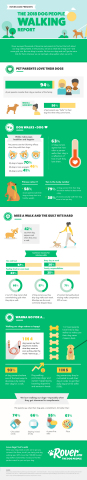 Rover.com's Dog People Walking Report (Graphic: Business Wire)
