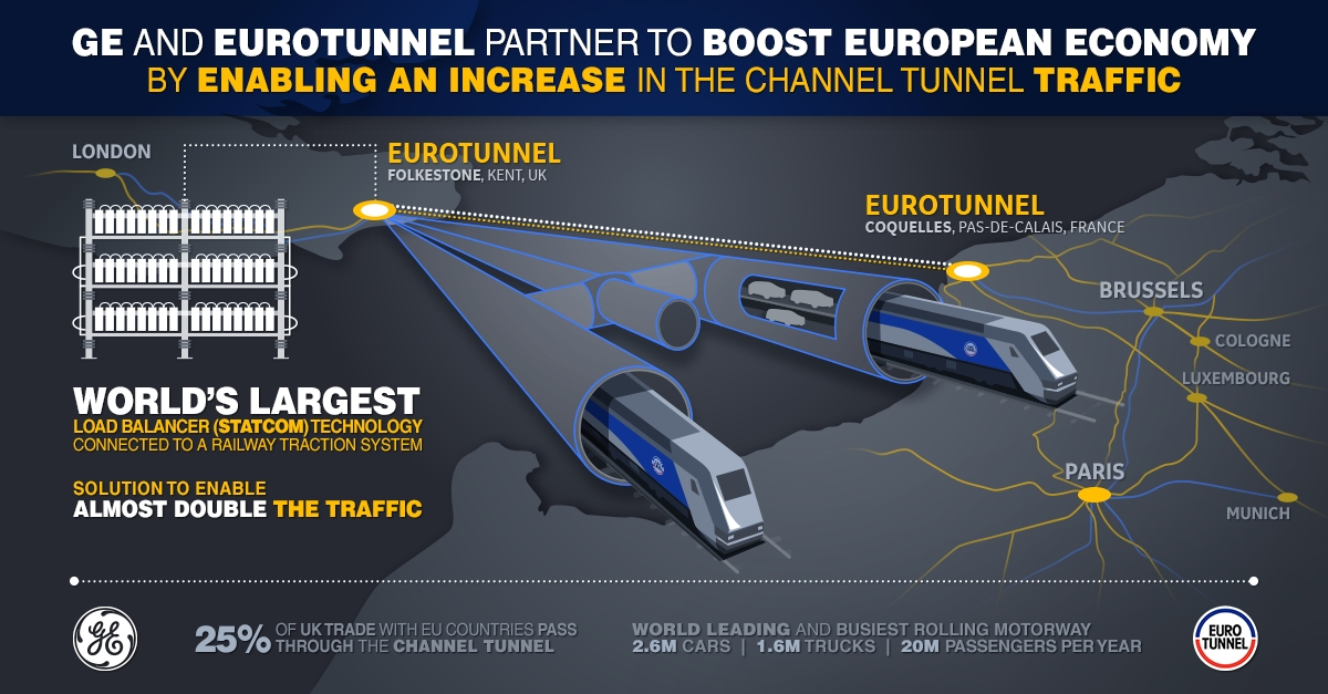 Eurotunnel And Ge Partner To Increase Traffic In Channel Tunnel