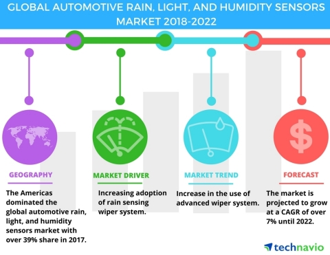 Technavio has published a new market research report on the global automotive rain, light, and humidity sensors market from 2018-2022. (Graphic: Business Wire)