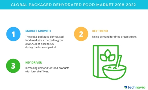Technavio has published a new market research report on the global packaged dehydrated food market from 2018-2022. (Graphic: Business Wire)