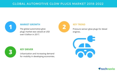 Technavio has published a new market research report on the global automotive glow plugs market from 2018-2022. (Graphic: Business Wire)