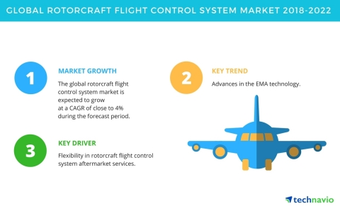 Technavio has published a new market research report on the global rotorcraft flight control system market from 2018-2022. (Graphic: Business Wire)