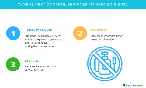 Technavio has published a new market research report on the global pest control services market from 2018-2022. (Graphic: Business Wire)