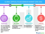 Technavio has published a new market research report on the global optical pulse sensor market from 2018-2022. (Graphic: Technavio)