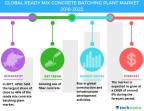 Technavio has published a new market research report on the global ready mix concrete batching plant market from 2018-2022. (Graphic: Business Wire)