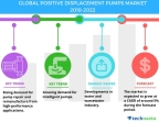 Technavio has published a new market research report on the global positive displacement pumps market from 2018-2022.(Photo: Business Wire)