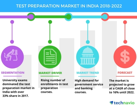 Technavio has published a new market research report on the test preparation market in India from 2018-2022. (Graphic: Business Wire)