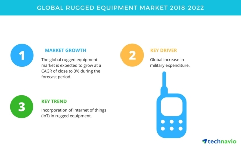 Technavio has published a new market research report on the global rugged equipment market from 2018-2022. (Graphic: Business Wire)