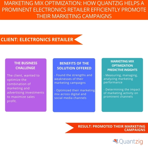 Marketing mix optimization How Quantzig Helps a Prominent Electronics Retailer Efficiently Promote their Marketing Campaigns. (Graphic: Business Wire)