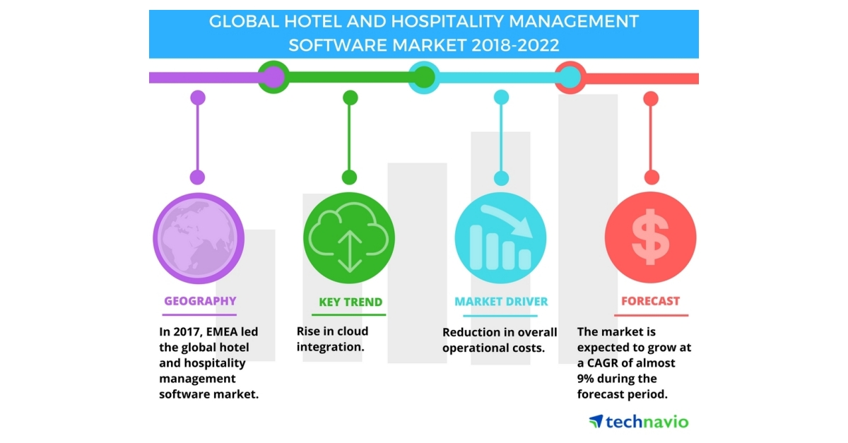 Hotel and Hospitality Management Software Market - Rise in