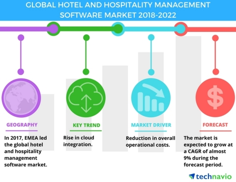 Technavio has published a new market research report on the global hotel and hospitality management software market from 2018-2022. (Graphic: Business Wire)