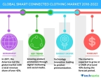 Technavio has published a new market research report on the global smart connected clothing market from 2018-2022. (Graphic: Business Wire)
