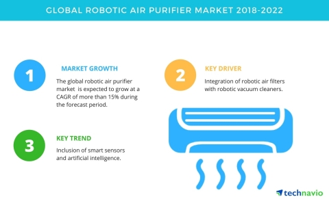 Technavio has published a new market research report on the global robotic air purifier market from 2018-2022. (Graphic: Business Wire)