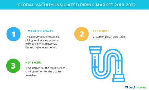 Technavio has published a new market research report on the global vacuum insulated piping market from 2018-2022. (Graphic: Business Wire)