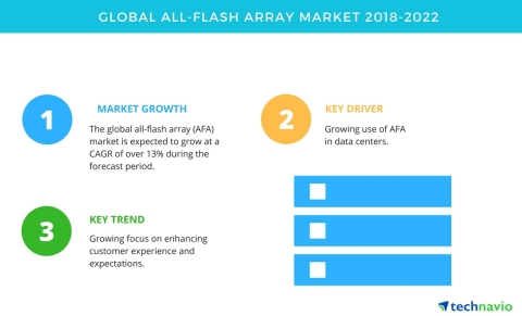 Technavio has published a new market research report on the global all-flash array market from 2018-2022. (Graphic: Business Wire)