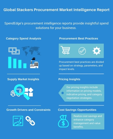 Global Stackers Procurement Market Intelligence Report (Graphic: Business Wire)