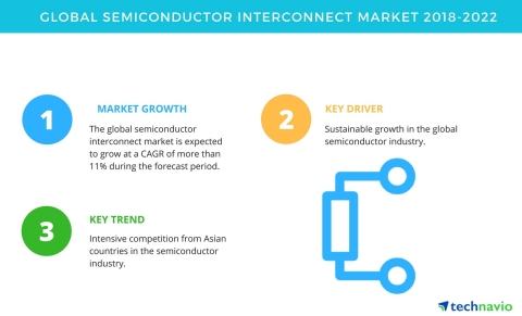 Technavio has published a new market research report on the global semiconductor interconnect market from 2018-2022. (Graphic: Business Wire)