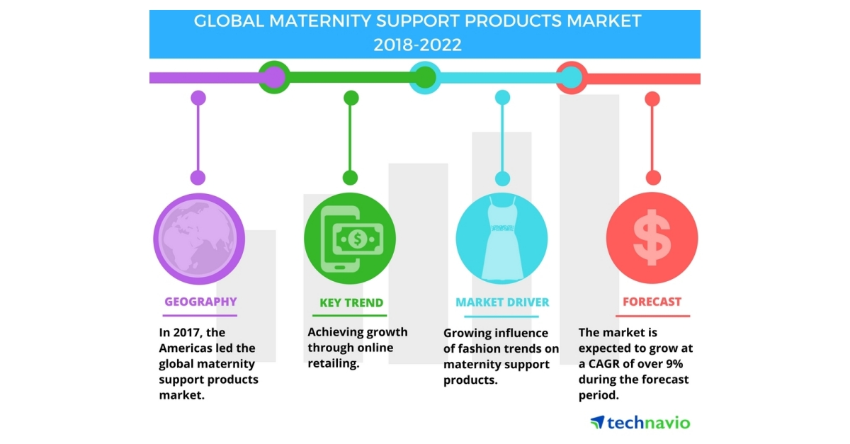 Global Maternity Support Products Market Rising